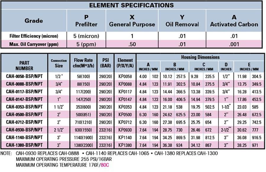 KELTEC Coalescer Tech Data Chart